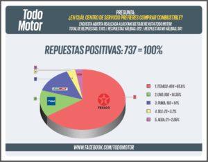 Gráfica oficial de resultados de preferencia del consumidor.